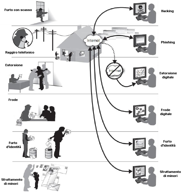 crimine vs cybercrimine